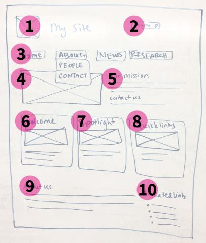 Example wireframe with block order overlay